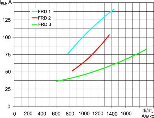 Зависимость максимального тока обратного восстановления в оппозитных диодах IRM от скорости коммутации diF/dt
