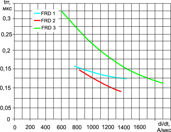 Зависимость времени обратного восстановления оппозитных диодов trr от скорости коммутации diF/dt