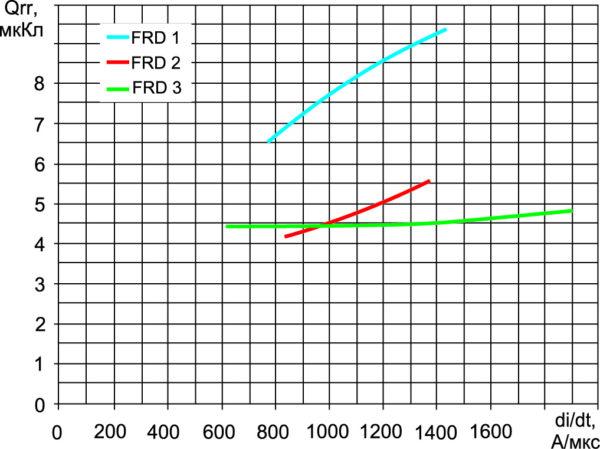 Рис. 7. Зависимость заряда обратного восстановления оппозитных диодов Qrr от скорости коммутации diF/dt