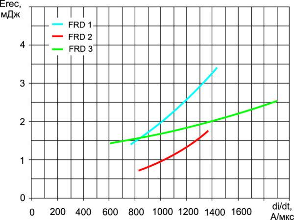 Зависимость энергии потерь Erec (за один импульс) при обратном восстановлении оппозитных диодов от скорости коммутации diF/dt