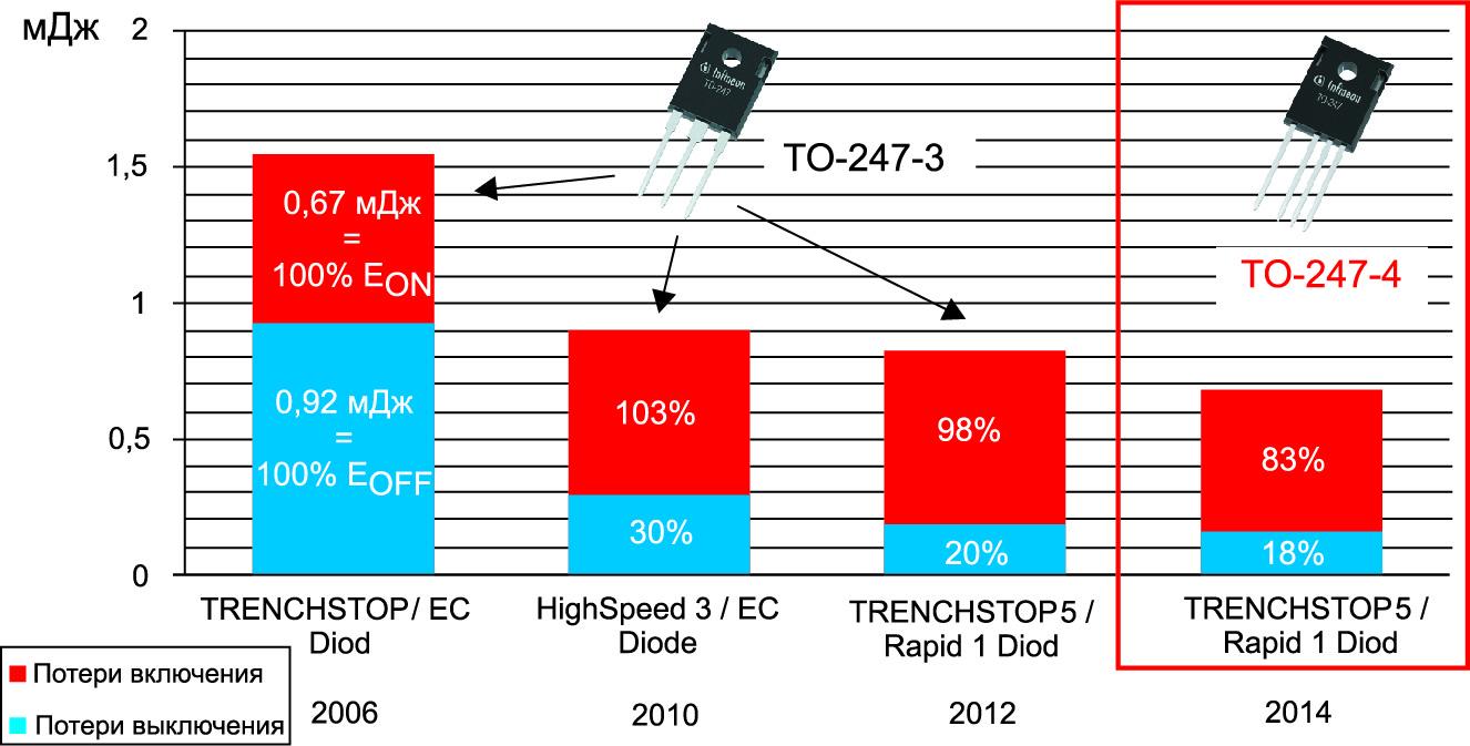 Потери переключения силового IGBT-транзистора 50 А в зависимости от технологии изготовления и типа корпуса