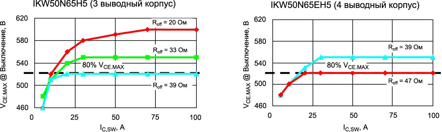 Зависимость величины выброса напряжения коллектор-эмиттер Vcemax при выключении от типа корпуса и сопротивления затвора Rgoff