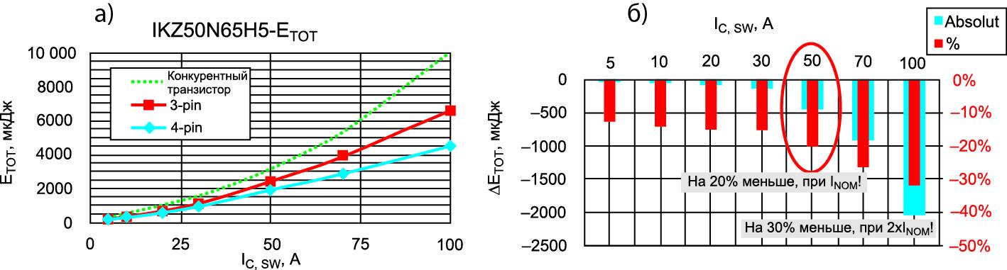 Зависимость полных потерь переключения от тока коллектора для двух типов корпусов и выигрыша в полных потерях переключения для IGBT-транзистора с выводом Кельвина