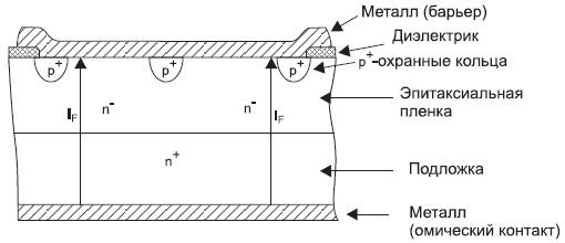 SiC JBS структура диода Шоттки