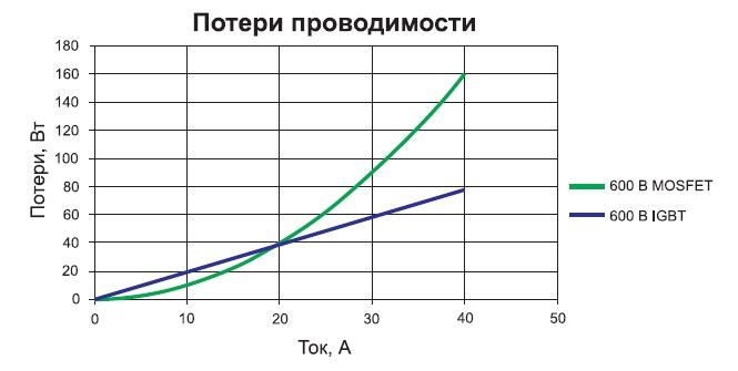 Зависимость потерь проводимости от тока для MOSFET и IGBT