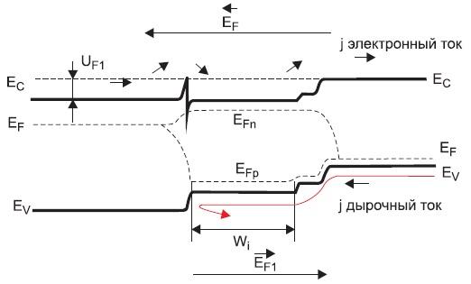 Энергетическая диаграмма прямосмещенного n+-i-p+ AlGaAs/GaAs-гетероперехода