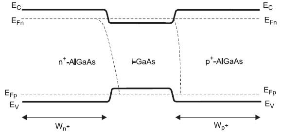 Энергетическая диаграмма n+-i-p+ энергетически симметричной гетероструктуры с наличием «вырожденных» квазиуровней Ферми