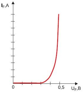Прямая ВАХ Hyper2FRED с толстой базой (250, 600В)