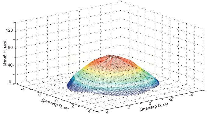 Деформация полупроводникового элемента после процесса бездефектного сплавления