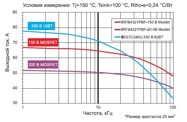 График зависимости рабочего тока от частоты для IGBT и MOSFET