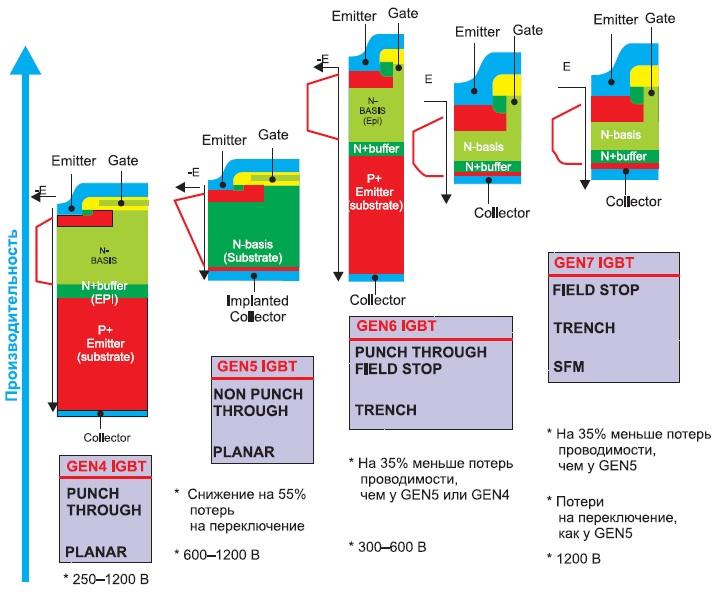 Поколения технологий IGBT-транзисторов IR