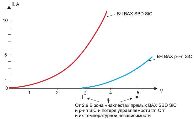 ВАХ SiC JBS-диода навысокой частоте