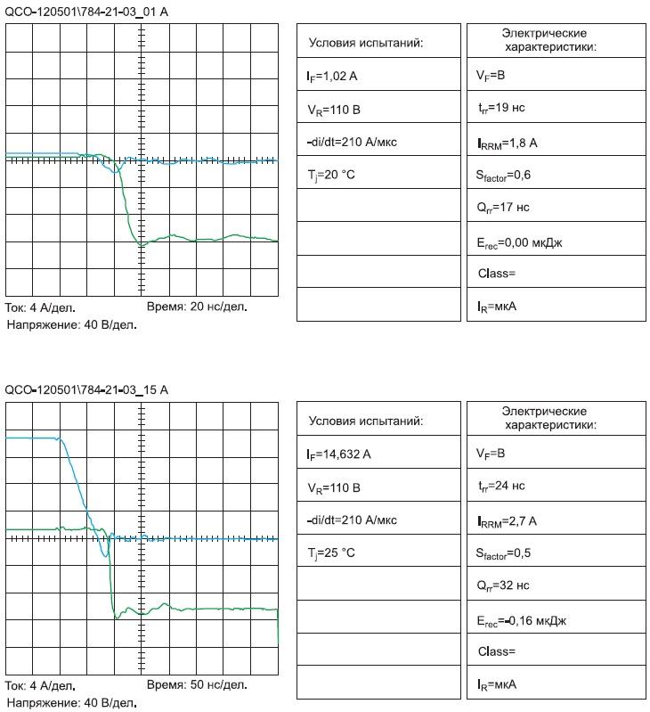 Значения времени, заряда и токов обратного восстановления p-i-n GaAs-диодов