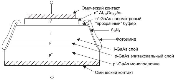Поперечный разрез диодной высоковольтной структуры