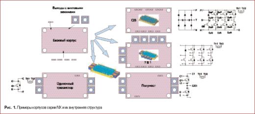 Примеры корпусов серии NX и их внутренняя структура
