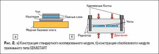 а) Конструкция стандартного изолированного модуля, б) конструкция «безбазового» модуля прижимного типа SEMiSTART