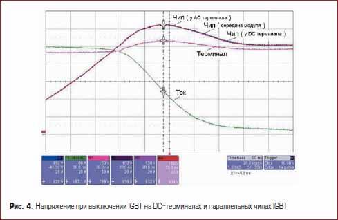 Напряжение при выключении IGBT на DC-терминалах и параллельных чипах IGBT
