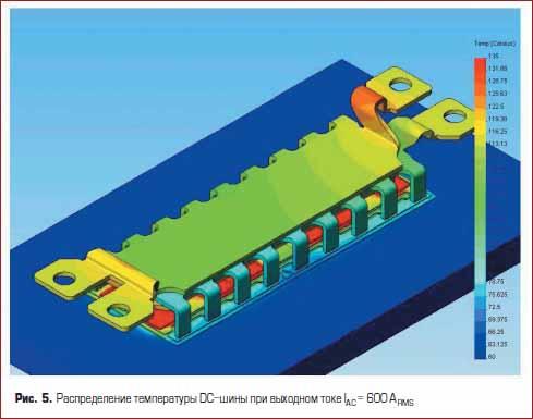Распределение температуры DC-шины
