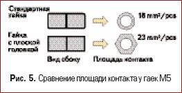 Cравнение площади контакта у гаек M5