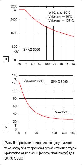 Графики зависимости допустимого тока нагрузки от времени пуска и температуры кристалла от времени (бестоковая пауза) для SKKQ 3000
