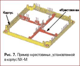 Пример «крестовины», установленной в корпус NX-M