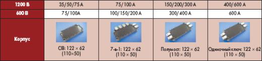 Стандартные модули серии NX