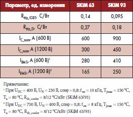 Основные характеристики силовых модулей SKiM 63/93