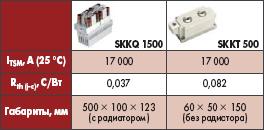 Сравнительные характеристики модулей SKKQ 1500 и SKKT 500