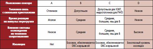 Характеристики тепловых систем при различных вариантах положения термодатчика