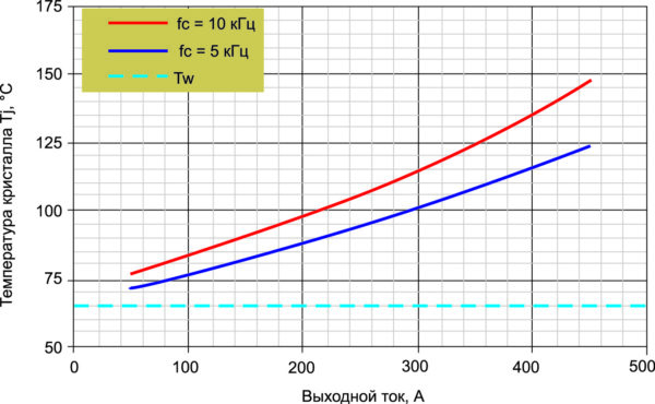 Характеристики инвертора на базе модулей J1-серии