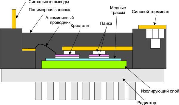 Конструкция модулей серии J1