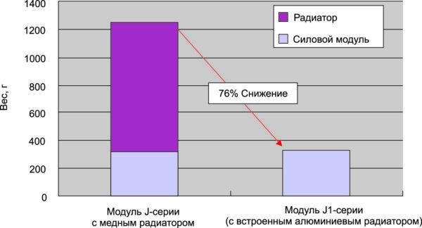 Сравнение веса модулей с радиатором