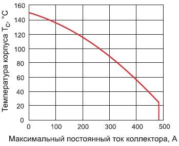 Зависимость Ic модуля GA200HS60SPbF оттемпературы корпуса