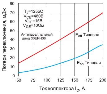 Зависимости потерь переключения модуля GA200HS60PbF оттока коллектора
