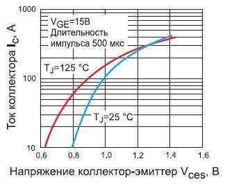 Зависимости напряжения Vces модуля GA200HS60SPbF оттока коллектора