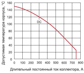 Зависимость максимального тока коллектора модуля GA400TD60S оттемпературы корпуса