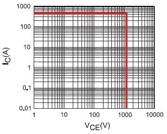 Характеристика безопасной работы модуля GT100DA120U
