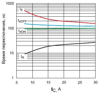 Характеристики переключения модуля GB15XP120KTPbF