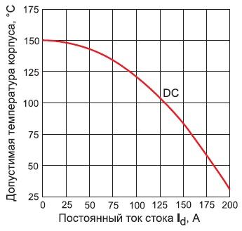 Зависимость максимального тока стока модуля VS-FB190SA10 оттемпературы корпуса