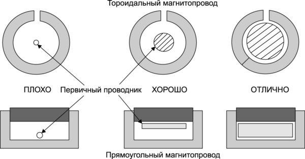 Положение и размер первичного проводника