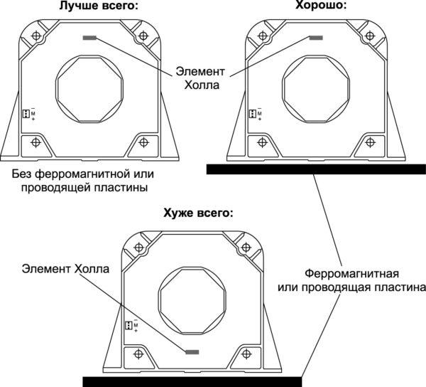 Эффекты близко расположенных предметов из ферромагнитных материалов