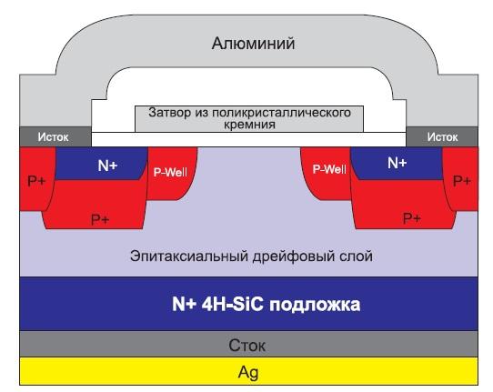 Структура планарного DMOSFET компании Cree