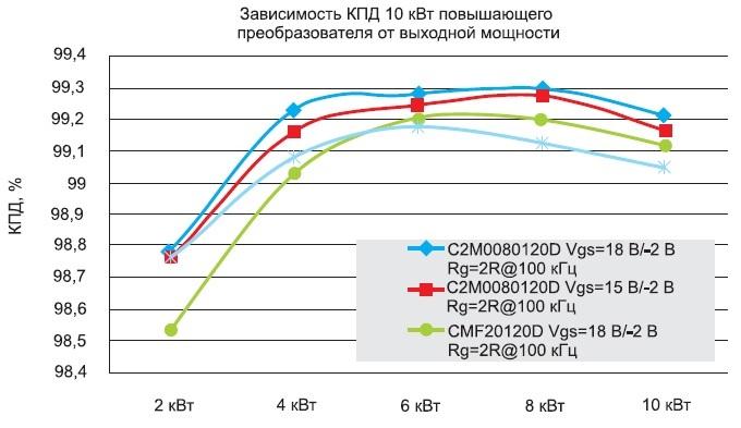 Сравнение производительности конверторов на базе двух поколений SiC MOSFET и кремниевых IGBT