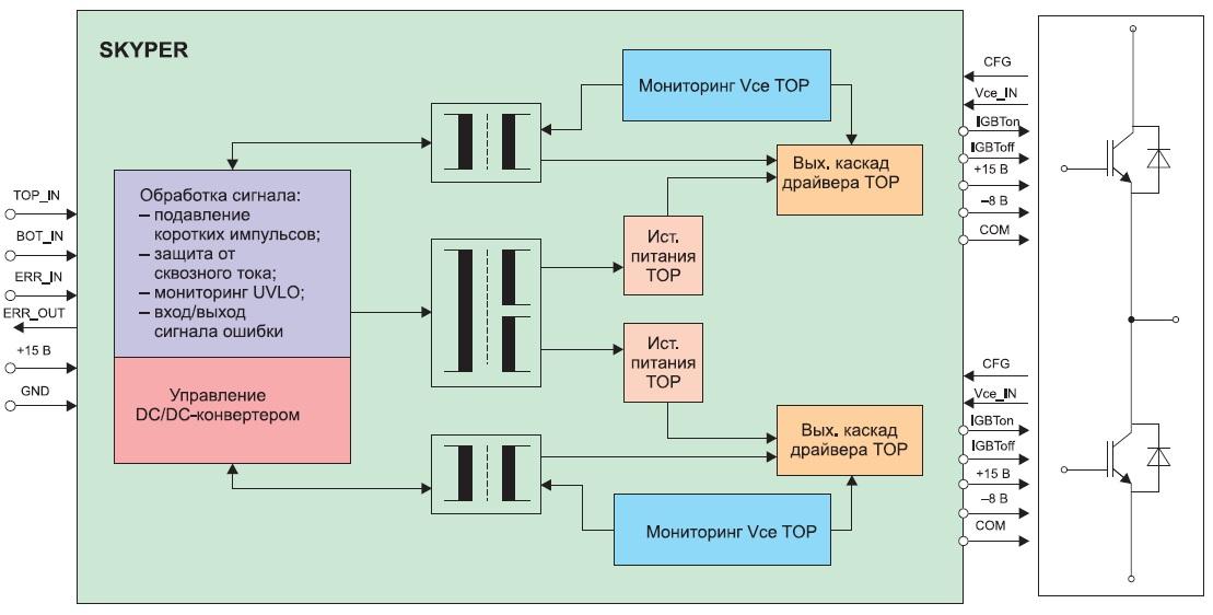 Функциональная схема SKYPER 42