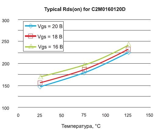 Типовое значение Rds(on) дляC2M0160120D