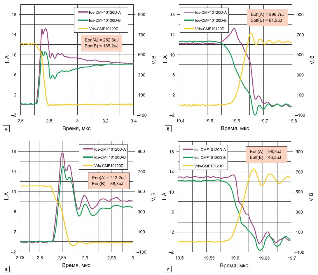 Эпюры переключения параллельных Gen-I SiC MOSFET