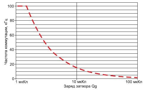 Нагрузочная характеристика SKYPER 42