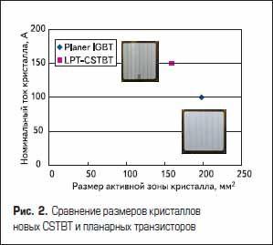 Сравнение размеров кристаллов новых CSTBT и планарных транзисторов