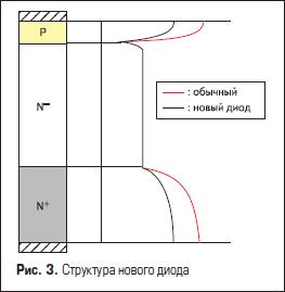 Структура нового диода