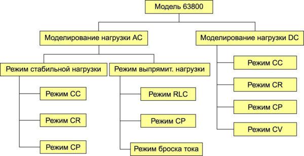 Структура рабочих режимов